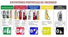 http://extintoressecom.mx/wp-content/uploads/2014/07/tipos-extintores-300x165.png