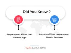 According to a survey, people spend 85% of their Time on Apps. Less than 15% of people spend Time in Browsers Start a Mobile app development campaign and build a more sustainable business. Reach Us for professional Mobile App Solutions. #BusinessApps #ApplicationDevelopment #MobileAppDevelopment #MobilitySolutions #ApplicationDevelopmentServices #MobileAppServices #TechnologySolutions Mobile App Development Companies, Mobile Application Development, Web Development, Data Analytics, Android Apps, Did You Know, Campaign, Digital, Business