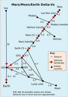 Delta-V needed to reach Mars. Credit: Wikipedia user Wolfkeeper