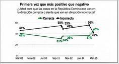 Encuesta: por primera vez más dominicanos afirman que el país va mejor