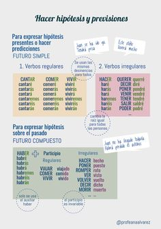 Spanish Basics: How to Describe a Person's Face Ap Spanish, Spanish Grammar, Spanish Culture, Spanish Language Learning, Teaching Spanish, Spanish Basics, Future Tense Spanish, Spanish Lessons Online, Subjunctive Spanish