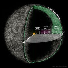 What is the Oort Cloud? The Oort Cloud is an extended shell of icy objects that exist in the outermost reaches of the solar system. It is named after astronomer Jan Oort, who first theorized its existence. The Oort Cloud is roughly spherical, and is the origin of most of the long-period comets that have …