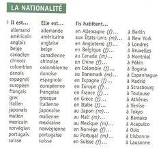 http://lebistrotdufle.blogspot.com.es/2015/07/adjectifs-de-nationalite.html
