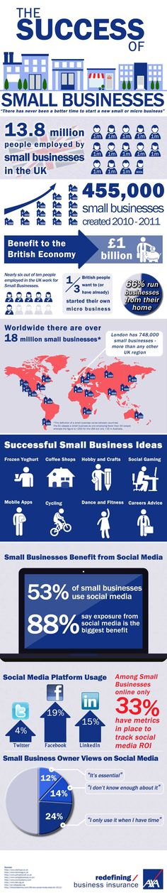 Tips to success that small businesses have had.