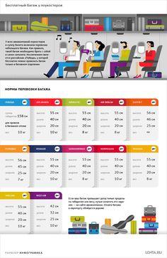Инфографика: нормы провоза багажа у лоукостеров: Мнения: Путешествия: Lenta.ru