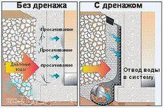 Строим погреб на участке с высоким уровнем грунтовых вод.