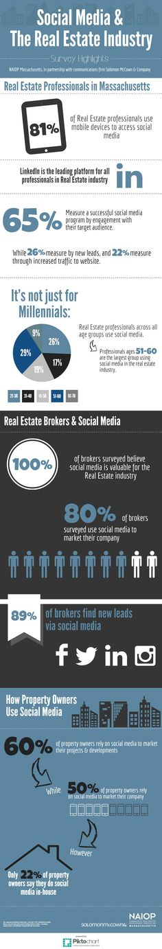 Social Media in the Real Estate Industry #infographic