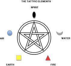 tatva symbols - Google Search
