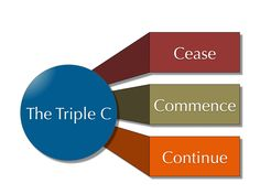 The Triple C In the waning days of the year, think about ways to improve your performance in any area of your life by spending a quiet moment reflecting. Use the Triple C as a guide. Cease -Think about one…
