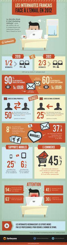 Comportement des internautes français par rapport à l'email marketing #infographie