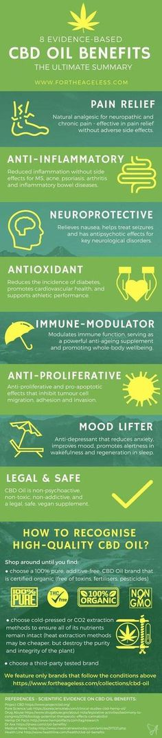 CBD Oil Benefits – Summary of Research Findings infographic for the Ageless