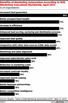Benefits of Marketing Automation According to B2B Marketing Executives Worldwide, April 2015 (% of respondents)