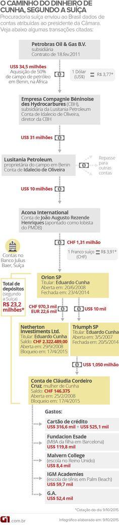 O caminho do dinheiro de Eduardo Cunha, segundo a Suíça