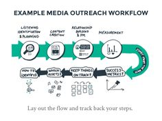 EXAMPLE MEDIA OUTREACH WORKFLOW Lay out the flow and track back your steps.