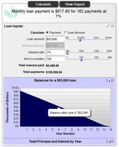 Use This Calculator For An Estimated Amortization Schedule For