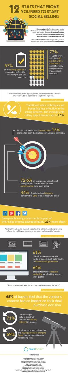 Social Selling: de cijfers bewijzen dat het werkt! | Perry van Beek | LinkedIn