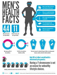 Men's health facts #infographic
