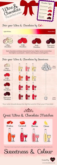 The Ultimate Guide to Pairing Wine and Chocolate   great chart. #staroftxbb #Txwine
