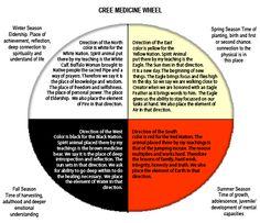 cree medicine wheel