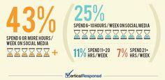 Die Betreuung einer Social-Media-Praesenz & der Faktor Zeit - Umfrage & Infografik #BusinessTwitter #SocialMedia