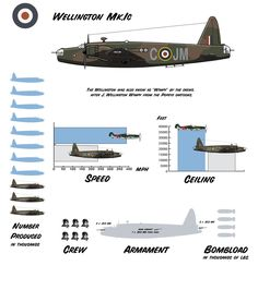 """The Wellington was one of the most popular of RAF Bomber Command aircraft, in no small part owing to its unique geodesic, or """"basketweave"""" construction, which gave it immense structural strength and the ability to shrug off damage that would normally have shattered another aircraft."""