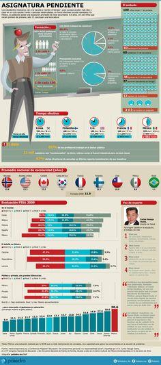 ¿Los estudiantes mexicanos pierden el tiempo en la escuela? #infografia #infographic #education