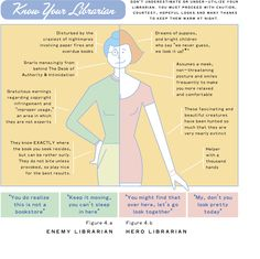 Know Your Librarian! Detail of infographic on how to use the Library...