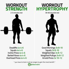A lot of people ask me how to train for hypertrophy or strength and the respective rep ranges for both. Well, the first thing you need to realise is that the rep ranges are not just some made up. Workout Splits, Gym Workout Tips, Weight Training Workouts, Lifting Workouts, Street Workout, Gym Training, Workout Fitness, Fitness Tips, Fitness Motivation