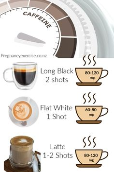 Coffee in Pregnancy, the latest study suggests it's not safe, some experts disagree, read the full blog.   #coffee #pregnancy #healthypregnancy