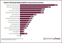 Email Marketing Chart: How to improve deliverability - Sherpa | The Marketing Technology Alert | Scoop.it
