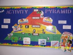 The Activity Pyramid