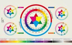 Infografic - cromatic circle by kallvner