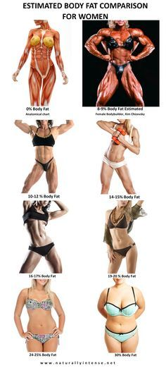 Body fat percentage comparison photographs for women just gonna put that out there