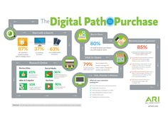 Digital Path to Purchase