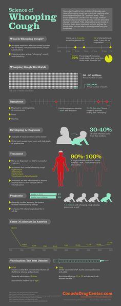 Infographic: The Science of Whooping Cough « The Healthcare Marketer Whooping Cough, Respiratory Therapy, Pediatric Nursing, Nursing Students, School Nursing, Nursing Notes, Physician Assistant, Medical Field, Medical Information