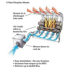 Boost the heat output of your fireplace by as much as with a blower fan that draws in cool air from the room, heats it inside heavy duty steel tubes by fire and then discharges it back into the room.