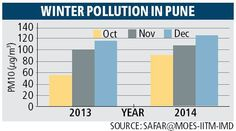 City breathes hard, air pollution swings upward as mercury dips Air Pollution In India, Indian Express, How To Level Ground, Swings, Mercury, Breathe, Bar Chart, Dips, Sauces