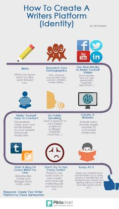 Create Your Writers Platform   @Piktochart Infographic Just a little information I learned about putting yourself out there as a writer and not relying solely on publishers.