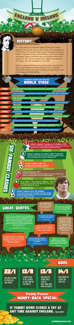 Infographic from Paddypower.com detailing some of the history of Ireland and England ahead of the St Patrick's Day Six Nations game at Twickenham. Det