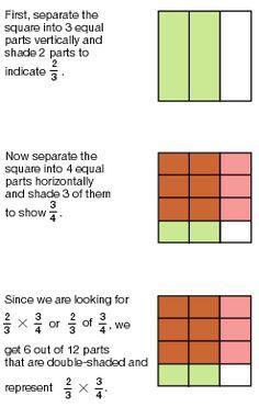 Mutliplying fractions Teaching Fractions, Math Fractions, Teaching Math, Multiplication, Teaching Ideas, Math Helper, Sixth Grade Math, I Love Math, Math 8