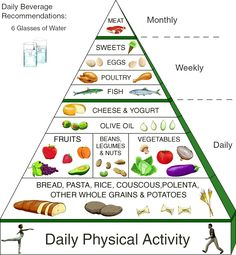meditation worksheet schedule | This Food Pyramid will give you some guidelines as to