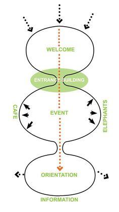 Main entrance spatial flow diagram