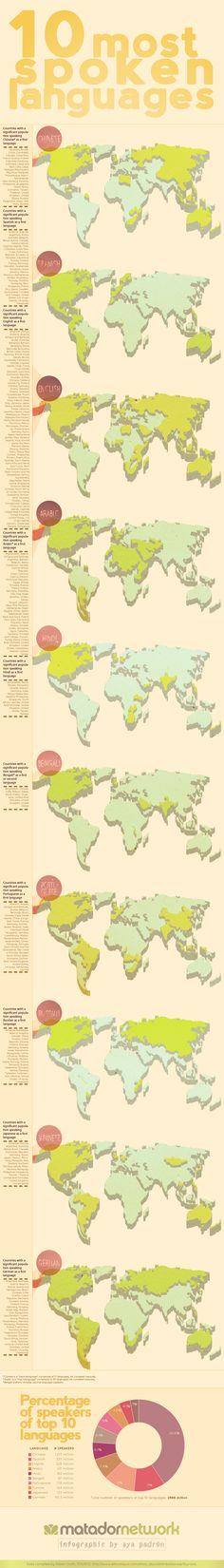 Where are the world's most common languages spoken? [Infographic] - Matador Network - Love to TRAVEL? Discover how you can earn a great income and save money on travel at the same time. Work from home ... or from anywhere in the world. www.vacationincomes.com