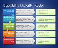 Capability Maturity Model Template for PowerPoint is a free template for Microsoft PowerPoint presentations that you can download to make awesome presentations on business