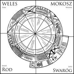 Rodzimowiercza próba rekonstrukcji dawnego słowiańskiego kalendarza. Autor: Tomasz Witomysł Śmigielski ©