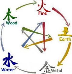 Patricia Lee White Lotus Feng Shui talks about the 5 Elements or 5 Energy Phases in Chinese Medicine and Chinese Metaphysics. Feng Shui Principles, Feng Shui Tips, Chinese Element, Chinese Art, Chinese Astrology Chart, Feng Shui Images, Asian Inspired Decor, Born In China, Fifth Element