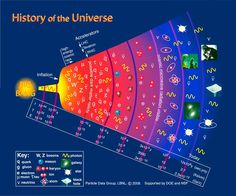A More Detailed History of the Universe    Particle Physics Timeline    http://www.particleadventure.org/other/history/index.html