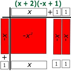 algebra tile template - exponents with multiplication and division worksheets