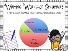 Launching the Writing Workshop Do's and Don'ts: The Mini-Lesson