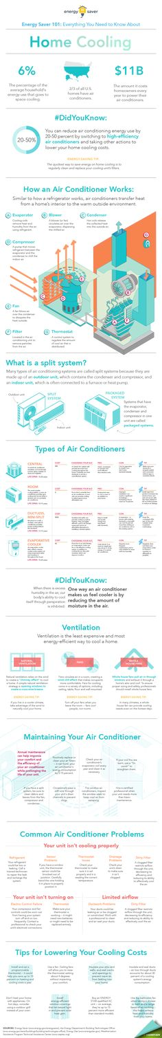 Energy Saver 101 Infographic: Home Cooling Energy Saving Tips, Energy Saver, Energy Use, New Energy, High Energy, Save Energy, Home Insulation, Energy Bill, Diy Home Repair